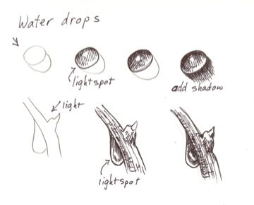 Drawing waterdrops
