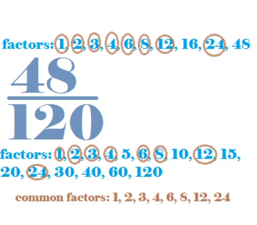 After you find the factors of each number, find the common factors between the two and find the greatest common factor.