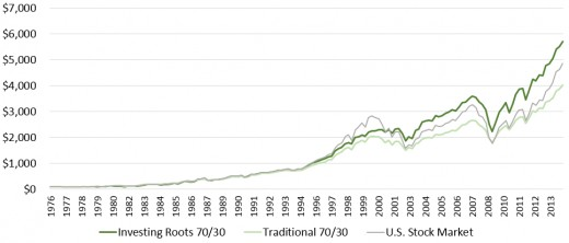 Outpaced the total U.S. stock market and grew $100 to over $5,000 since 1976.