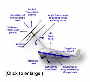 Osprey Mechanics