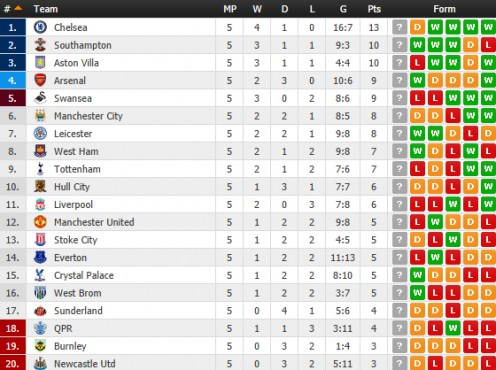 The League Table (Week 5)