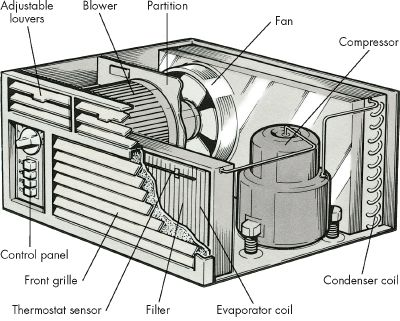 Major Components of Room Air Conditioner