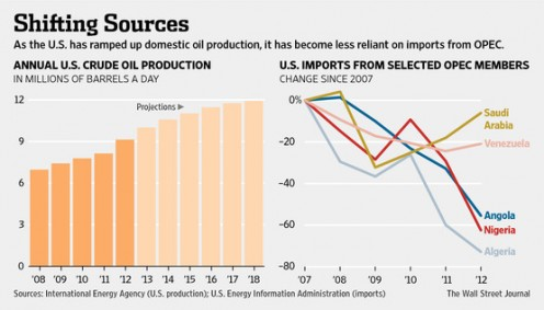 While U.S. oil imports from OPEC decline, oil imports from Saudi Arabia is on the rise.