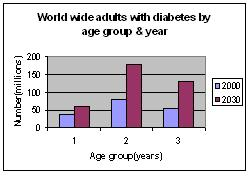 Worldwide estimation of diabetes.  Age group(years) in graph diagram: 1:    20-44, 2:    45-64, 3:    65+