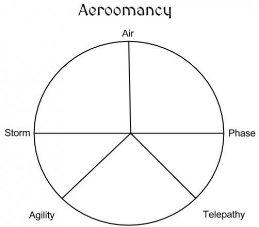 The Circle of Aeromancy as drawn by Lucius