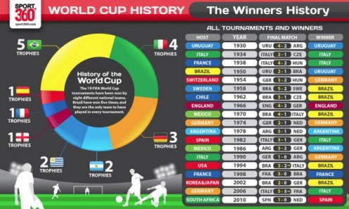 World Cup Champions 1930 to 2010