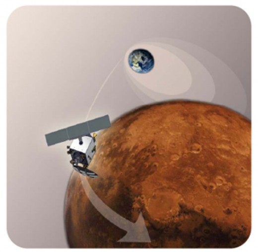 Artists rendition of MOM entering Mars orbit.