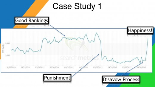 Example of loss of site rankings and recovery after use of the Google Disavow Tool