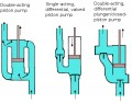 Positive Displacement Pumps - Piston and Plunger Pumps