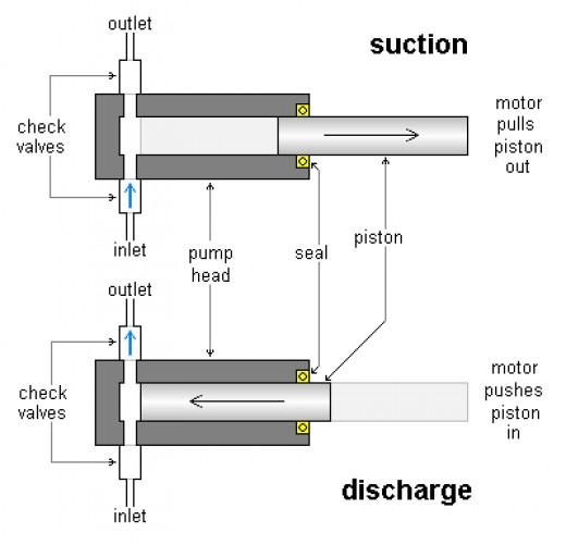 Positive Displacement Pumps Piston And Plunger Pumps