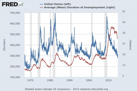 Graph 1: Unemployment duration and weekly initial unemployment claims