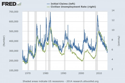 Graph 2: Unemployment claims and unemployment rate
