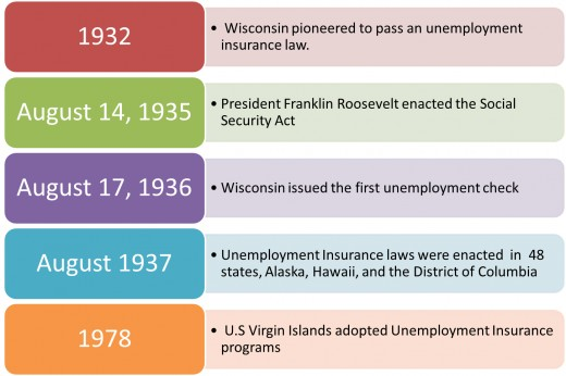 History of US unemployment insurance