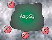 As2S3 (Arsenic)