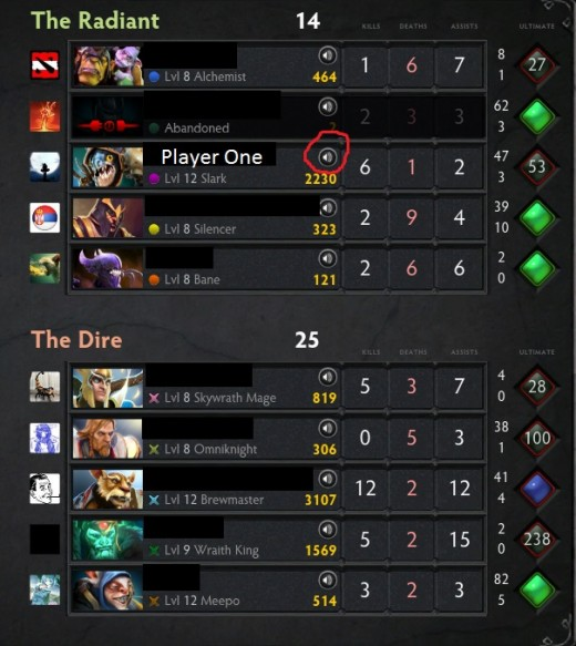 dota 2 matchmaking score This is a short playdota article i wrote to explain matchmaking systems  if you  are playing against players of an equal matchmaking score, you.