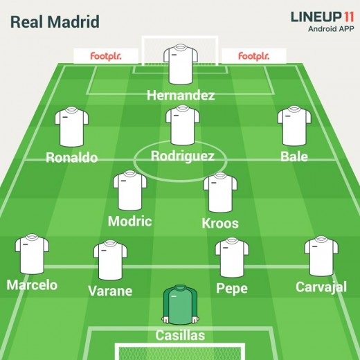Real Madrid possible line up