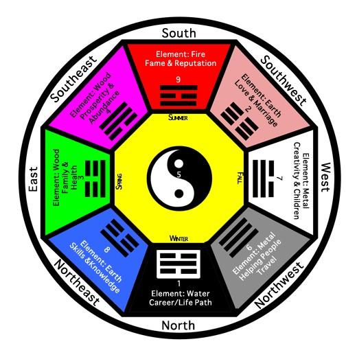 using a ba gua in feng shui