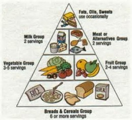 There are many food pyramids to use as an eating guide. Some food pyramids are constructed in regards to specific fad diets.