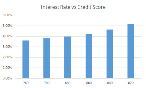 Interest rates as of 10/23/2014 and correlating credit score