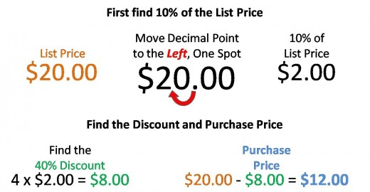 Fig. 1 - Finding the Discount and Purchase Price