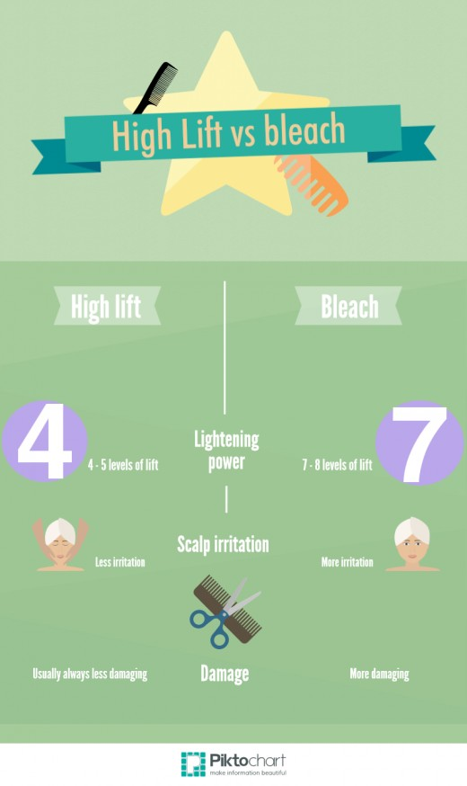 How To Use High Lift Hair Color Bellatory