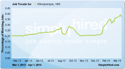 Jobs have increased significantly in New Mexico.