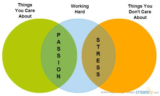 Stress vs Passion - A Venn diagram drawn using Creately