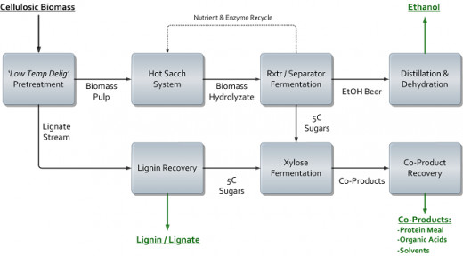 Process flow diagram of cellulosic ethanol production