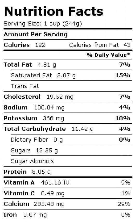 Nutrition Facts: 1 Cup of 1% Milk