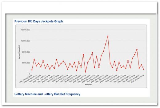 UK lottery winning stats