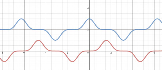 Graph of y = sin(x)^5 in red, graph of y = 2 + cos(x)^5 in blue