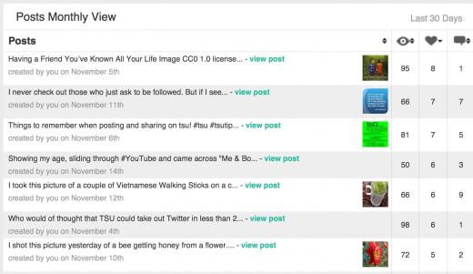 My Screenshot - Analytics of Posts