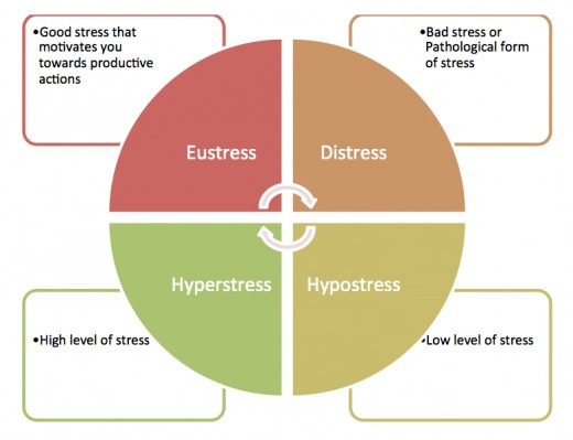 Different types of stress.