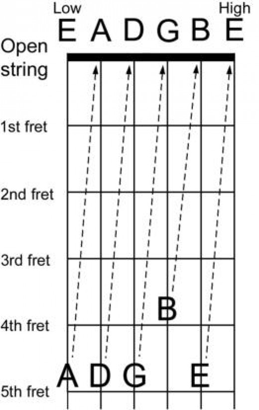 Tuning Diagram