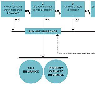Art Insurance Graph