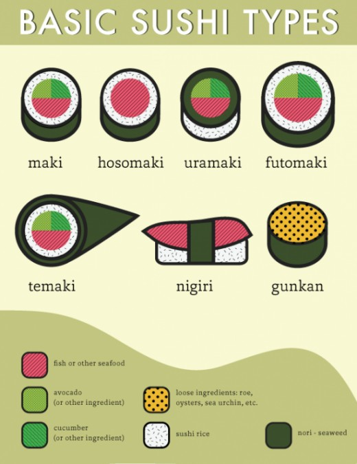 An illustration on what each type of sushi  has.