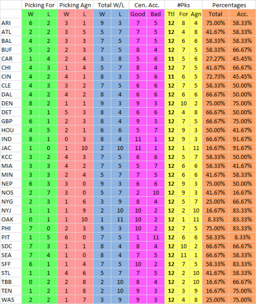How Centrary has fared with each team through 13 weeks.
