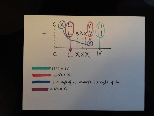 Here is a picture of what the addition method would look like on paper.