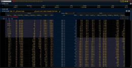 Options chain for USO on the Thinkorswim platform.