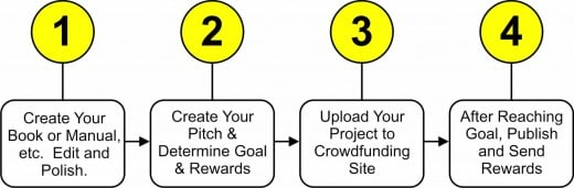 Four Basic Steps to Successfully Crowdfunding Your Project