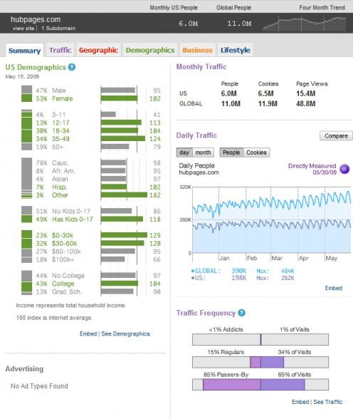 Quantcast.com Summary Results