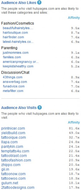 Quantcast.com related sites