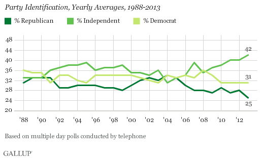 Record numbers now consider themselves independent voters.