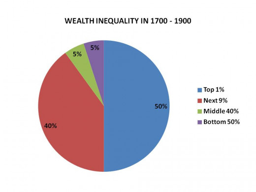 CHART 4 - DISTRIBUTION OF WEALTH IN PERIOD 1700 - 1900 (the underlying economic forces were constant until WW I)