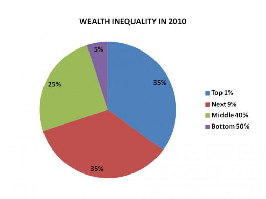 CHART 6 - DISTRIBUTION OF WEALTH IN PERIOD AROUND 2010 (Since 1981, the forces that led to the distribution in 1900 are returning)
