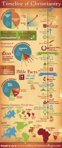 A more detailed timeline of the Christian faith