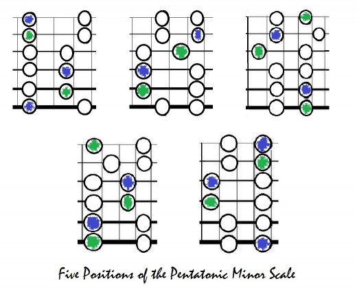 Five positions of the pentatonic