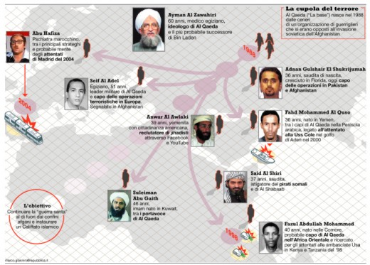Leadership of Al Qaeda.