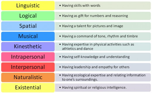 Different Types of Intelligences, Multiple Intelligence Theory by Howard Garner