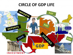 Economics 101 For the Political Junkie: Part 4a - Understanding Gross Domestic Product  [183d]